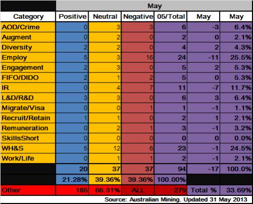5 - Mining_Data_May2013