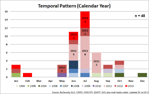 04 - TemporalPattern(CalYr)_130728