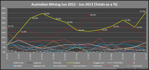 2 - Mining_Categories_Jun2013