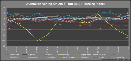 3 - Mining_PosNegIndex_Jun2013