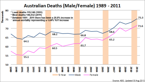 1 - AustralianDeaths_1989~2011_130830