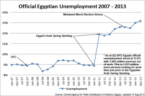 1 - EgyptianUnemployment_130815