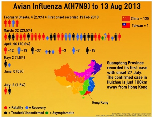 1 - H7N9_Infographic_130814