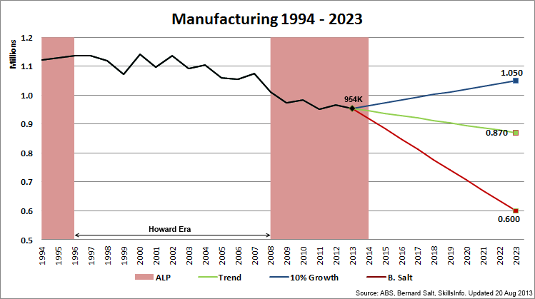 Random Analytics: Manufacturing Workforce Planning Scan (FY