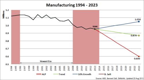 1 - Manufacturing_1994~2023