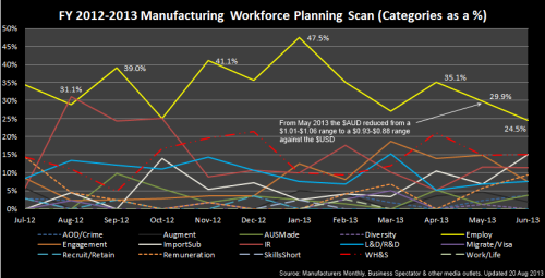 2 - Manufacturing_Categories_2012~2013