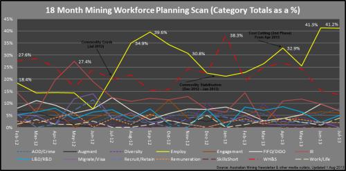 2 - Mining_Categories_Jul2013