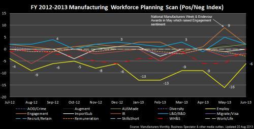 3 - Manufacturing_PosNegIndex_2012~2013