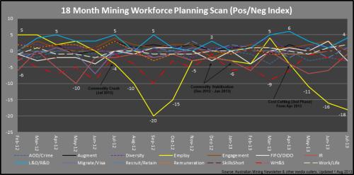 3 - Mining_PosNegIndex_Jul2013