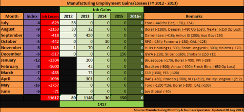 4 - Manufacturing_Employment_2012~2013_130830