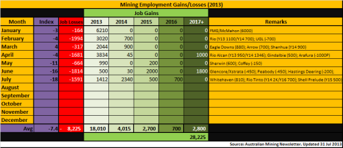 4 - Mining_Employment_Jul2013