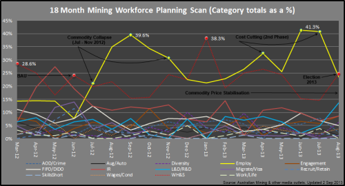 2 - Mining_Categories_Aug2013_130902