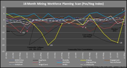 3 - Mining_PosNegIndex_Aug2013_130902