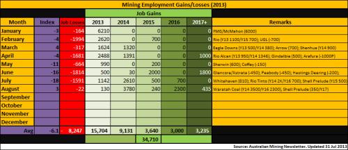 4 - Mining_Employment_Aug2013_130902