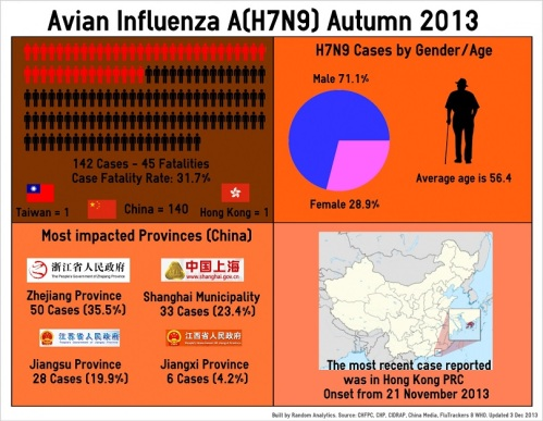 1 - H7N9_Infographic_131203_Final
