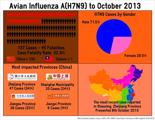 2 - H7N9_Infographic_131015_Orig