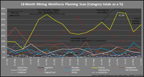 2 - Mining_Categories_Sep2013_131014