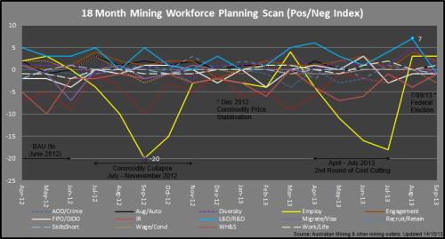 3 - Mining_PosNegIndex_Sep2013_131014