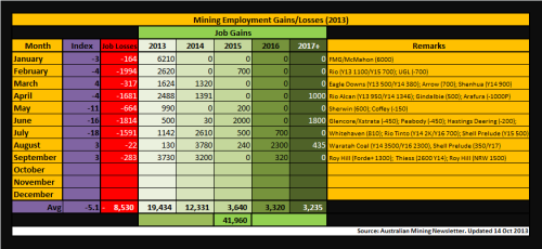 4 - Mining_Employment_Sep2013_131014