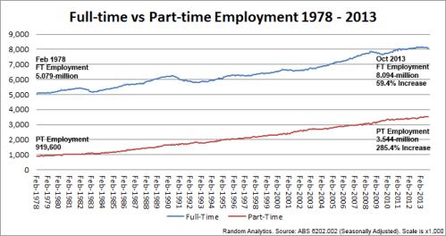 1 - 131204_FTvsPTEmployment_1978-2013
