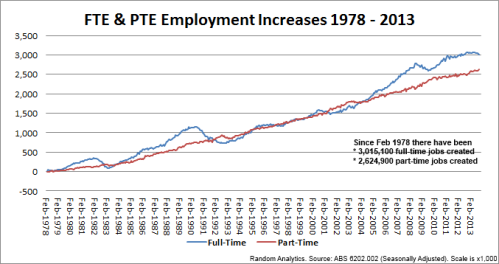 2 - 131204_FTvsPTEmploymentIncreases_1978-2013