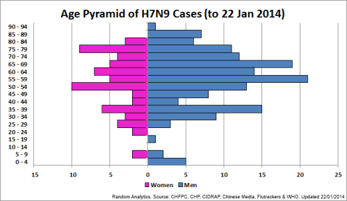 1 - AgePyramid_H7N9Total_140122