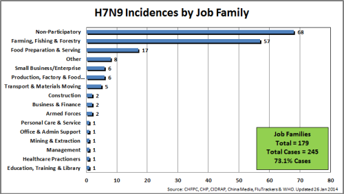 2 - JobFamily_H7N9Total_140126_2