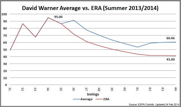 how to figure earned run average