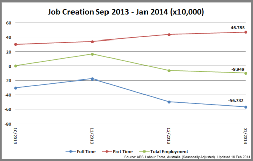 2-JobCreationtoJan2014_140218