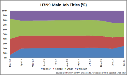 3 - MainJobs_H7N9_140201