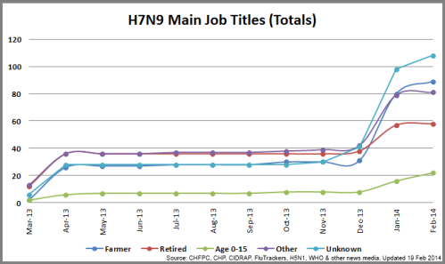 3 - MainJobs_H7N9_140218