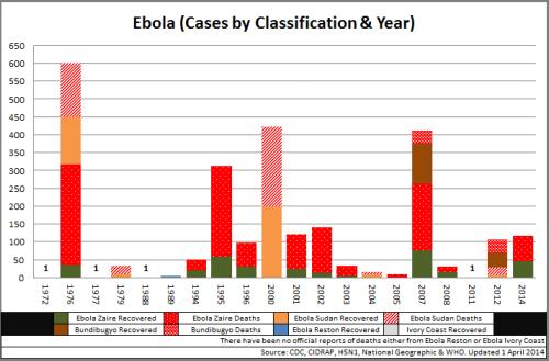 01 - Ebola_CasesbyClassYear_140401