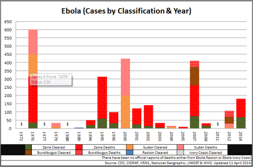 01 - Ebola_Top10OutbreaksByCaseNo_140411
