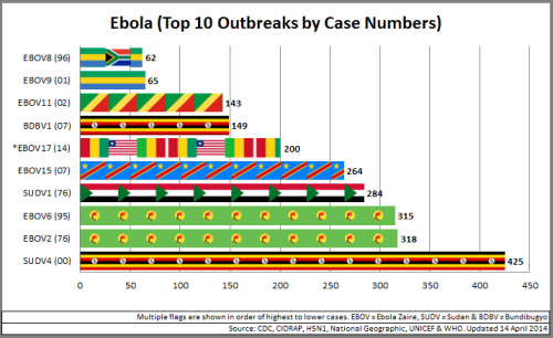02 - Ebola_Top10OutbreaksByCaseNo_140414