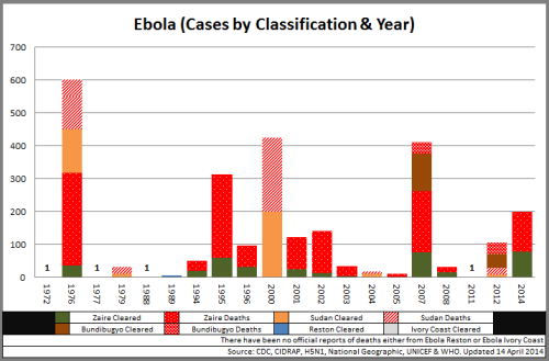 03 - Ebola_CasesbyClassYear_140414