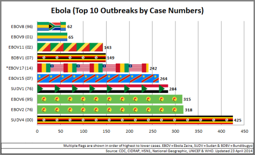 03 - Ebola_Top10OutbreaksByCaseNo_140423