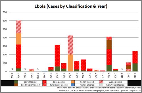 04 - Ebola_CasesbyClassYear_140423