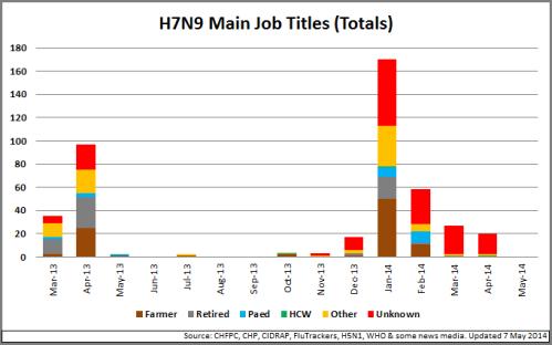 01 - H7N9_MainOccupations_140507