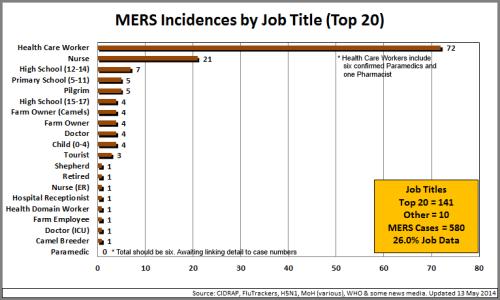 1 - JobTitle_MERS_Top20_140513