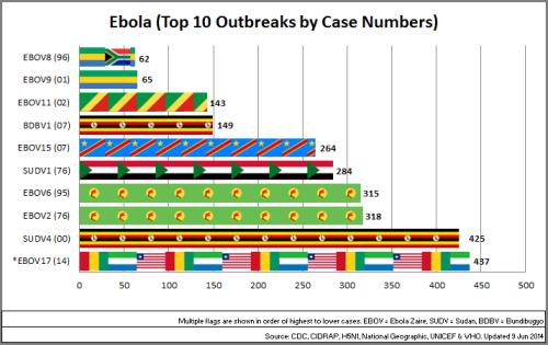 03 - Ebola_Top10OutbreaksByCaseNo_140609