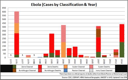 04 - Ebola_CasesbyClassYear_140609