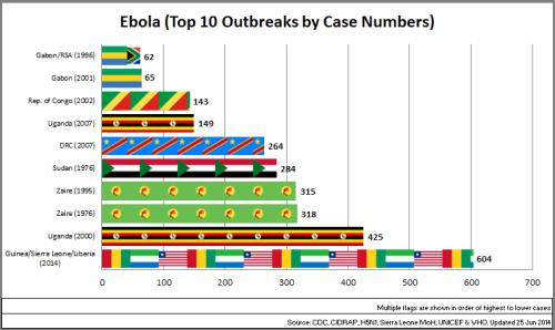 04 - Ebola_Top10OutbreaksByCaseNo_140625