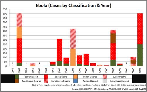 05 - Ebola_CasesbyClassYear_140625