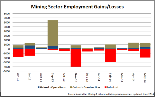 1 - MiningGainsLosses_Chart_140601