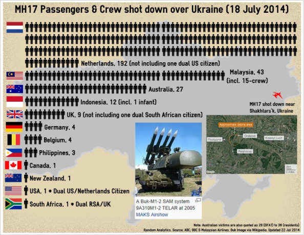 1 - MH17_Infographic_140722