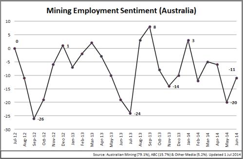 4 - MiningSectorSentiment_Chart_140701
