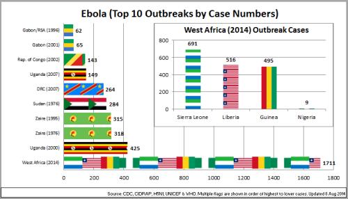 01 - Ebola_Top10OutbreaksByCaseNos_140808