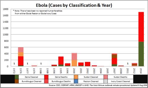 02 - Ebola_CasesbyClassYear_140808