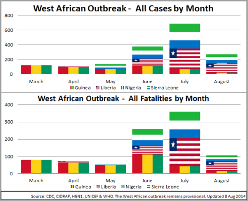03 - WestAfrica_Cases~FatalitiesMonth_140808