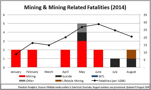 The Worsening Fatality Statistics in Australian Mining ...